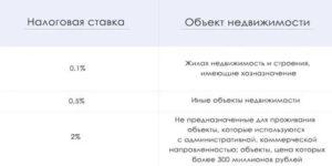 Налог на имущество юридических лиц в 2021 году волгоградской области