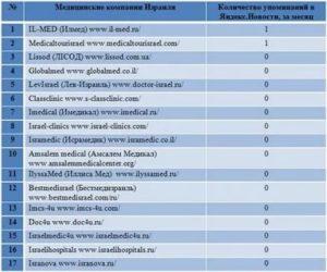 Названия медицинских фирм список