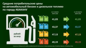 Тест бензина 2021 москва