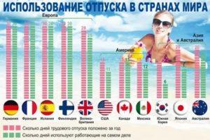 Сколько отпуск в сша