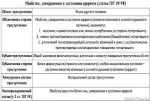 Разбор частей статей по составу 105