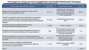 Размер адресной помощи в волгоградской области 2021