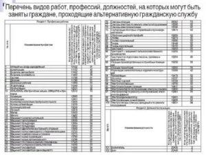 Перечень должностей и профессий для бронирования 2021