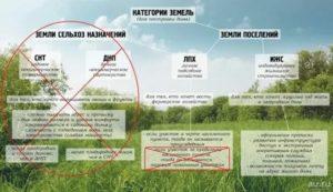 Новый закон о земле сельхозназначения права кфх
