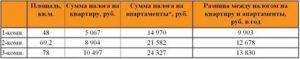 Налог на квартиру в 2021 году курске 61 кв м
