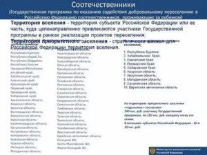Действует ли программа переселения соотечественников в рязанской области 2021оду