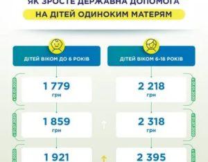 Мать одиночка льготы и пособия в 2021 году челябинской области