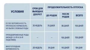 До родовые пособия работающим в беларуси
