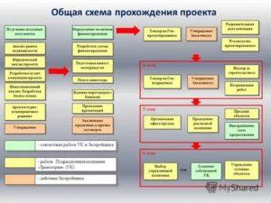 Организация изобрела как учесть проектные работы