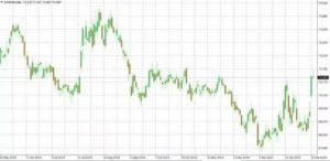Прогноз евро на май июнь 2021