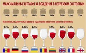 Промилле алкоголя за рулем 2021 на кипре