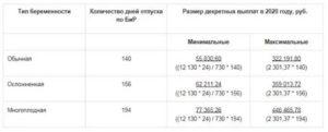 Размер мрот по больничному листув 2021 году в москве
