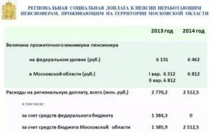 Есть ли у военных пенсионеров москвы доплата