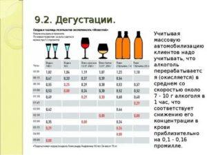 Допустимые нормы алкоголя в разных странах 2021
