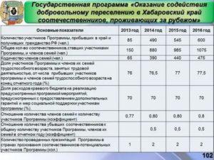 Государственная программа по переселению нижний новгород на 2021 год