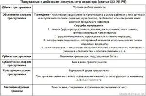 Состав преступлений по уголовному кодексу разбор статей