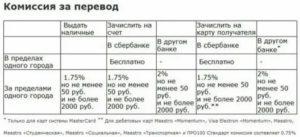 Комиссия сбербанка за перевод денег юридическому лицу
