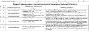 Кража бухгалтерских документов статья ук рф