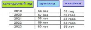 С какого возраста человек считается пожилым по закону в россии 2021 году