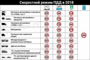Ограничение скорости с прицепом на трассе 2021