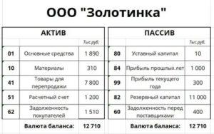Задолженность дебиторов актив или пассив