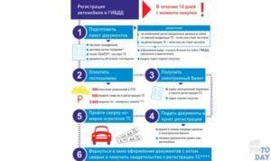 Гаи правила снятия с учета казахстаг 2021
