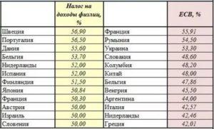 Налог на заработную плату в дании