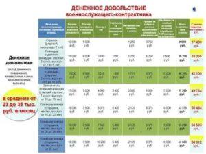 Какой оклад у работников военкомата 2021 в москве