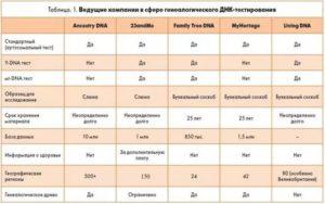 Исследование днк на национальность цена в москве