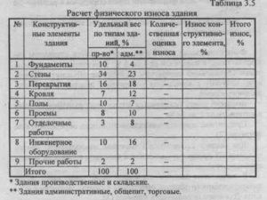 Как расчитать процент износа квартиры