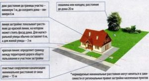 Предоставление инвалидам земельного участка для размещения металлического гаража право или обязанность