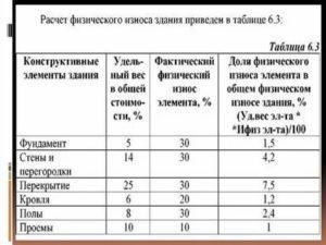 Как узнать процент износа жилого дома по адресу в новосибирске